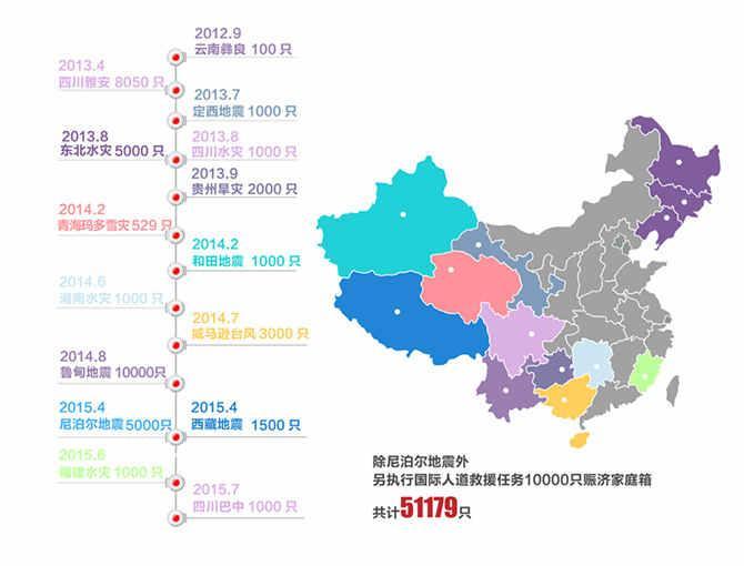 自2012年云南彝良地震,中国红十字基金会启动赈济家庭箱项目以来,累计发放51679只,遍布18个地区,受益家庭51679户。