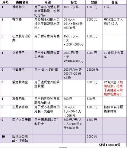 中秋节、重阳节由北京红枫妇女心理咨询服务中心和北京瑞普华老年救助基金会分别组织四场活动,每场活动为期3天,以上为单场预算
