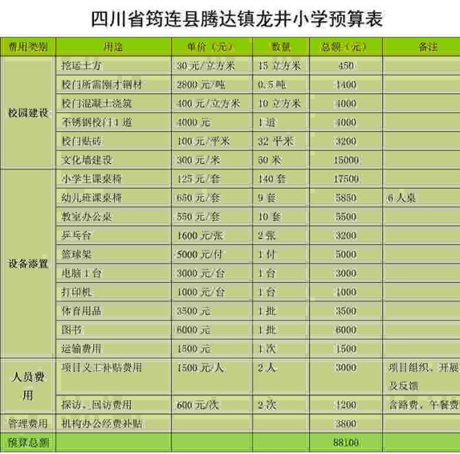 【如何获取发票】上海联劝公益基金会将会为捐赠100元及以上的网友开具捐赠票据,请发送捐赠截图(包含捐赠项目,金额和交易单号)、发票抬头、收件地址、邮编信息至邮箱:invoice@lianquan.org,如有疑问请咨询:021-60146234